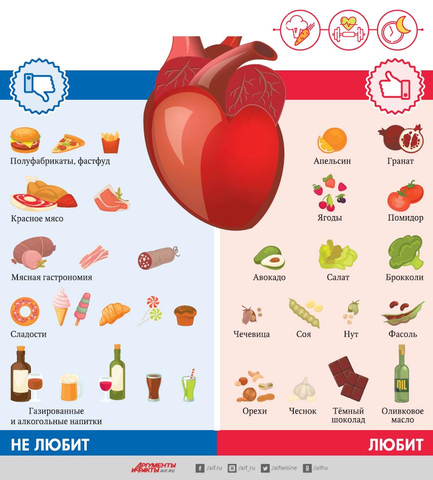Рекомендации для сердца